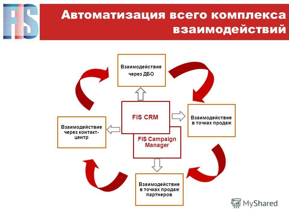 Автоматизация всего комплекса взаимодействий Взаимодействие в точках продаж FIS Campaign Manager Взаимодействие через контакт- центр FIS CRM Взаимодействие через ДБО Взаимодействие в точках продаж партнеров