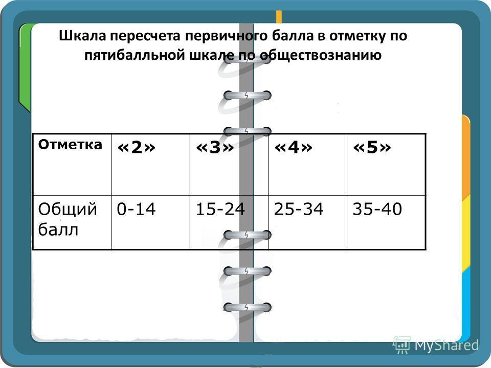 Шкала пересчета первичного балла в отметку по пятибалльной шкале по обществознанию Отметка «2»«3»«4»«5» Общий балл 0-1415-2425-3435-40 48