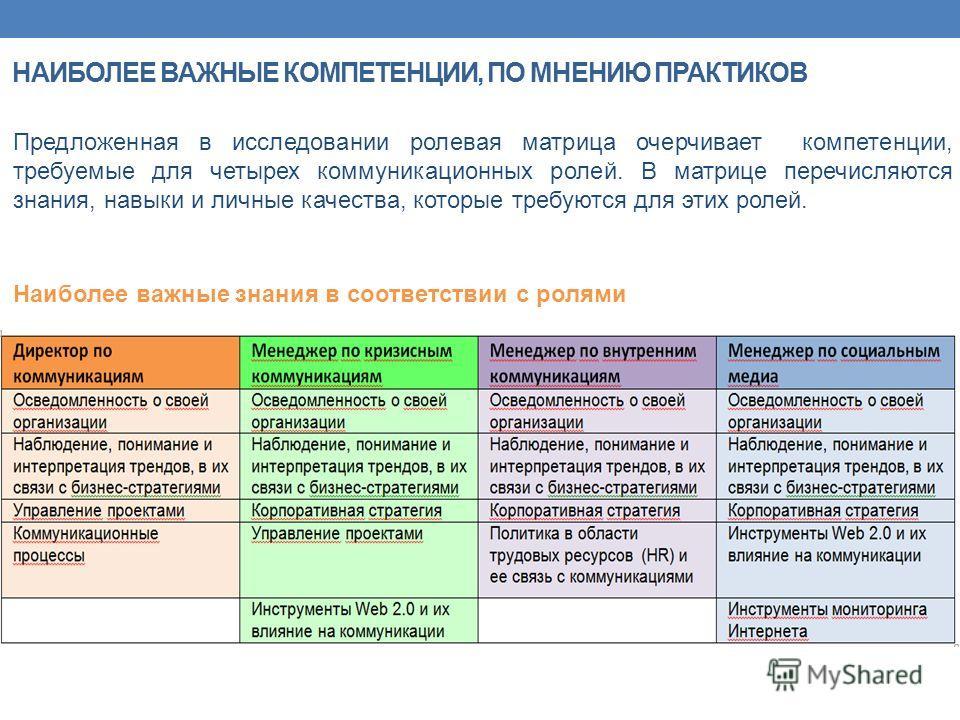 Предложенная в исследовании ролевая матрица очерчивает компетенции, требуемые для четырех коммуникационных ролей. В матрице перечисляются знания, навыки и личные качества, которые требуются для этих ролей. НАИБОЛЕЕ ВАЖНЫЕ КОМПЕТЕНЦИИ, ПО МНЕНИЮ ПРАКТ