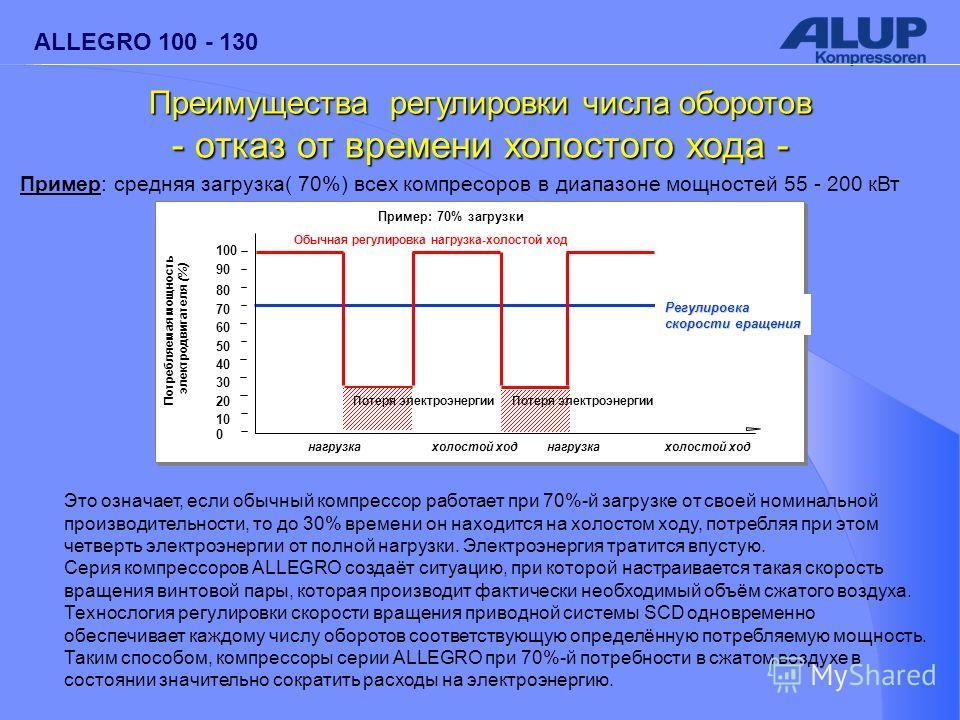 ALLEGRO 100 - 130 Пример: средняя загрузка( 70%) всех компресоров в диапазоне мощностей 55 - 200 кВт Это означает, если обычный компрессор работает при 70%-й загрузке от своей номинальной производительности, то до 30% времени он находится на холостом