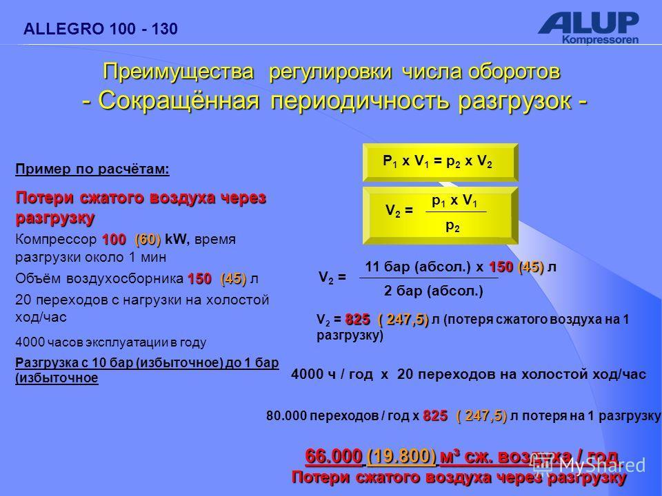 ALLEGRO 100 - 130 Пример по расчётам: Потери сжатого воздуха через разгрузку 100(60) Компрессор 100 (60) kW, время разгрузки около 1 мин 150 (45) Объём воздухосборника 150 (45) л 20 переходов с нагрузки на холостой ход/час 4000 часов эксплуатации в г