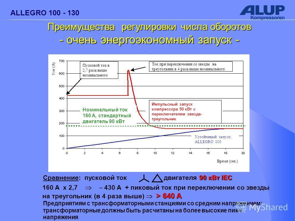 ALLEGRO 100 - 130 Предприятиям с трансформаторными станциями со средним напряжением: трансформаторные должны быть расчитаны на более высокие пики напряжения Номинальный ток 160 A, стандартный двигатель 90 кВт 90 кВт IEC Сравнение: пусковой ток двигат