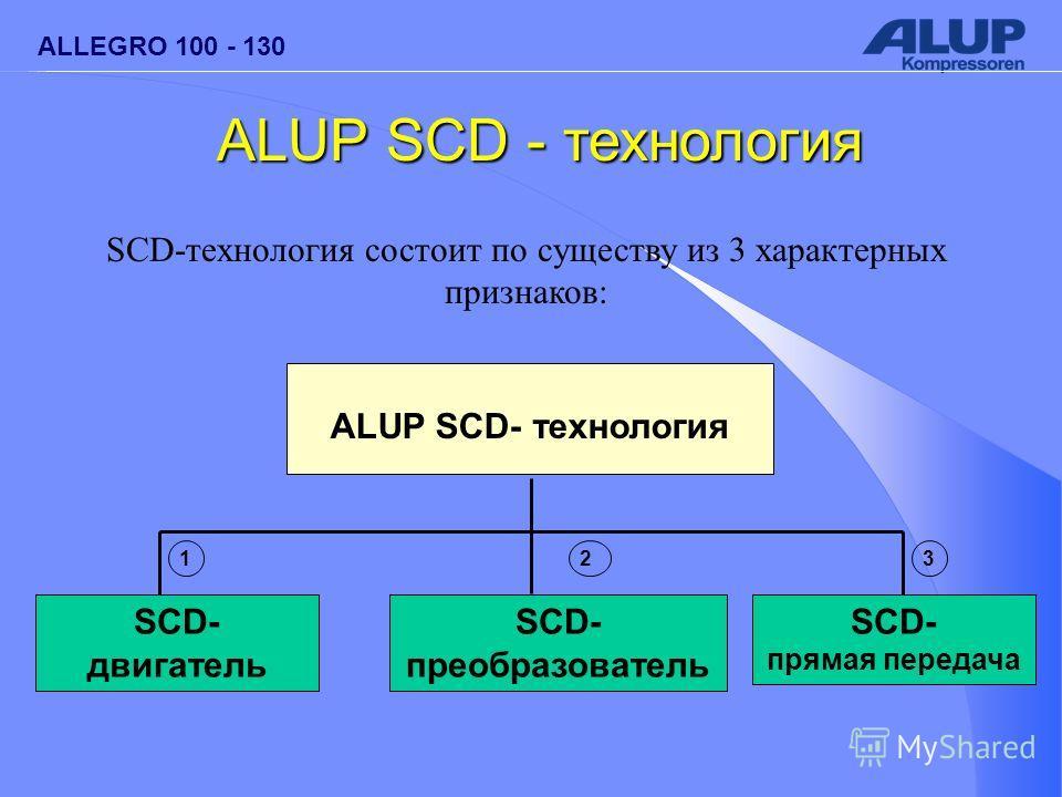 ALLEGRO 100 - 130 SCD-технология состоит по существу из 3 характерных признаков: ALUP SCD- технология SCD- преобразователь 2 SCD- двигатель 1 SCD- прямая передача 3 ALUP SCD - технология