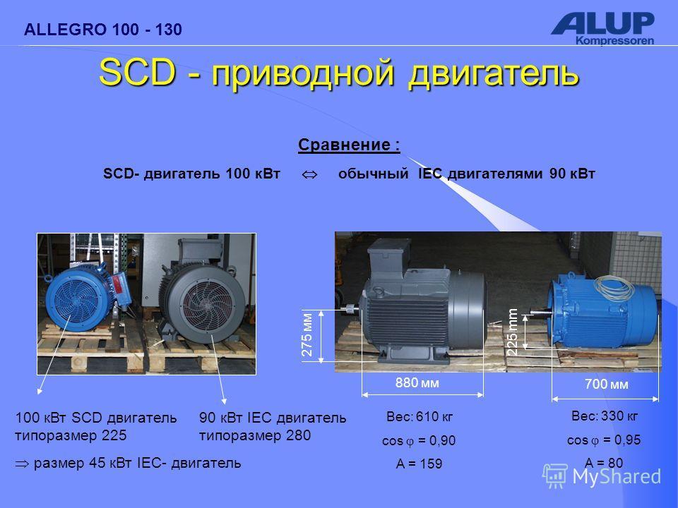 ALLEGRO 100 - 130 Сравнение : SCD- двигатель 100 кВт обычный IEC двигателями 90 кВт Вес: 610 кг cos = 0,90 A = 159 880 мм 700 мм 275 мм 225 mm Вес: 330 кг cos = 0,95 A = 80 100 кВт SCD двигатель типоразмер 225 размер 45 кВт IEC- двигатель 90 кВт IEC