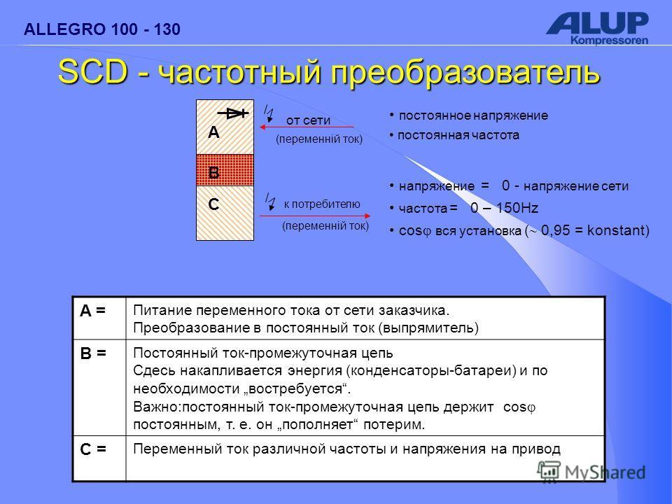 ALLEGRO 100 - 130 A = Питание переменного тока от сети заказчика. Преобразование в постоянный ток (выпрямитель) B = Постоянный ток-промежуточная цепь Сдесь накапливается энергия (конденсаторы-батареи) и по необходимости востребуется. Важно:постоянный