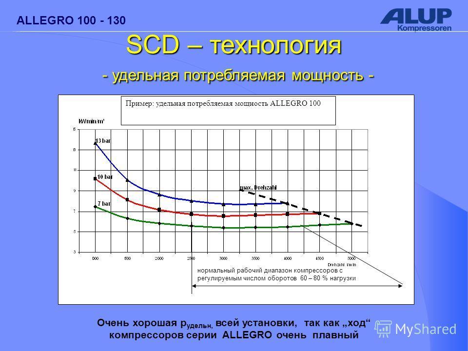 ALLEGRO 100 - 130 SCD – технология - удельная потребляемая мощность - - удельная потребляемая мощность - Очень хорошая p удельн, всей установки, так как ход компрессоров серии ALLEGRO очень плавный нормальный рабочий диапазон компрессоров с регулируе
