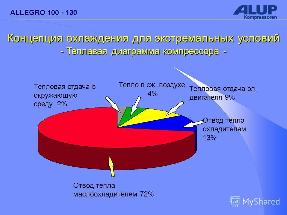 ALLEGRO 100 - 130 Отвод тепла маслоохладителем 72% Тепловая отдача в окружающую среду 2% Тепло в сж. воздухе 4% Тепловая отдача эл. двигателя 9% Отвод тепла охладителем 13% Концепция охлаждения для экстремальных условий - Теплавая диаграмма компрессо
