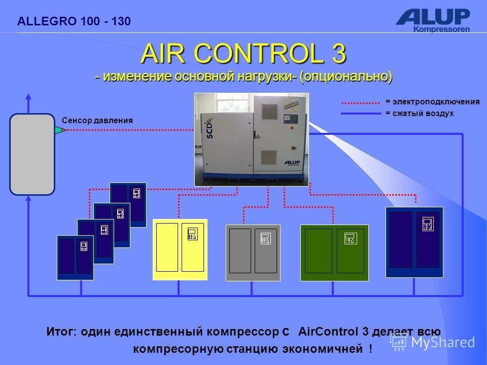 ALLEGRO 100 - 130 Behälter Сенсор давления = электроподключения = сжатый воздух AIR CONTROL 3 - изменение основной нагрузки- (опционально) Итог: один единственный компрессор с AirControl 3 делает всю компресорную станцию экономичней !