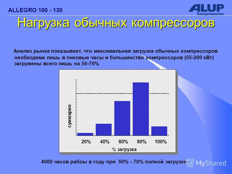 ALLEGRO 100 - 130 Анализ рынка показывает, что максимальная загрузка обычных компрессоров необходима лишь в пиковые часы и большинство компрессоров (55-200 кВт) загружены всего лишь на 50-70% 4000 часов рабоы в году при 50% - 70% полной загрузки 20%4