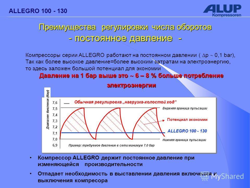 ALLEGRO 100 - 130 Компрессор ALLEGRO держит постоянное давление при изменяющейся производительности Отпадает необходимость в выставлении давления включения и выключения компресора Компрессоры серии ALLEGRO работают на постоянном давлении ( p 0,1 bar)