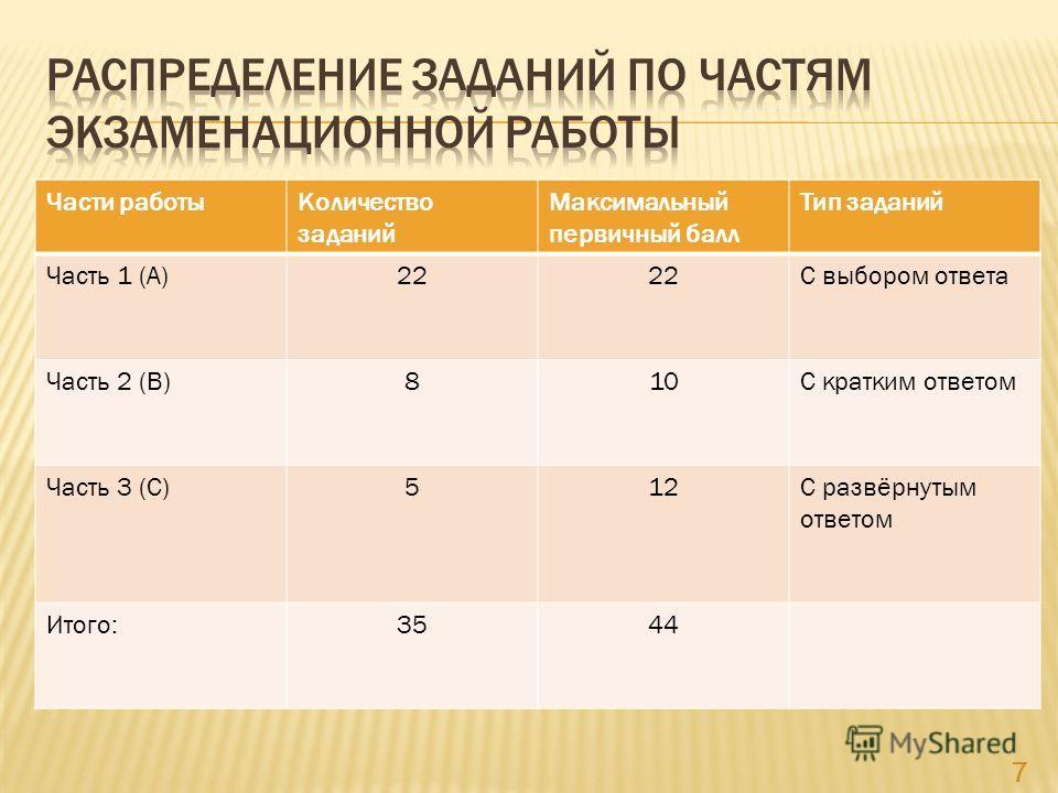 Части работыКоличество заданий Максимальный первичный балл Тип заданий Часть 1 (А)22 С выбором ответа Часть 2 (В)810С кратким ответом Часть 3 (С)512С развёрнутым ответом Итого:3544 7