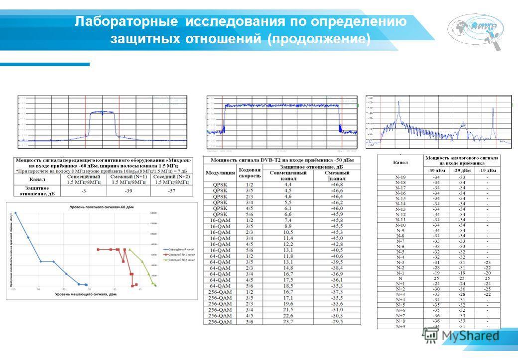 17 Лабораторные исследования по определению защитных отношений (продолжение) Определение защитных отношений «Микран»DVB-T2 Аналоговое ТВ Зависимость пропускной способности канала на приёмной стороне когнитивного оборудования «Микран»