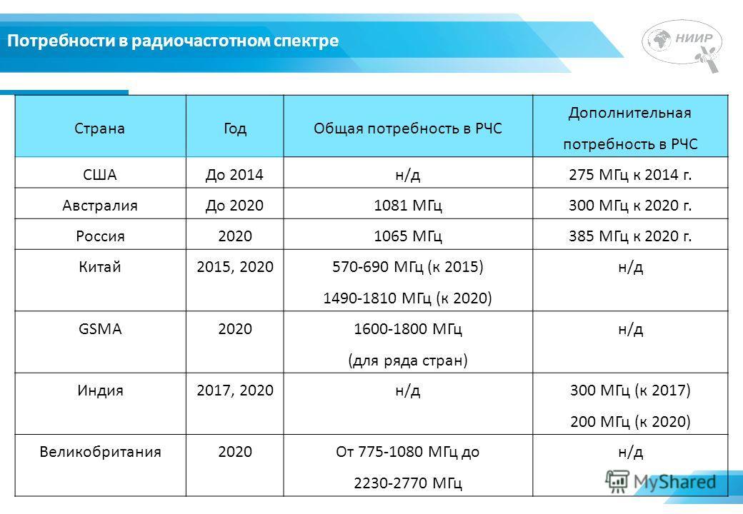 Потребности в радиочастотном спектре СтранаГодОбщая потребность в РЧС Дополнительная потребность в РЧС СШАДо 2014н/д275 МГц к 2014 г. АвстралияДо 20201081 МГц300 МГц к 2020 г. Россия20201065 МГц385 МГц к 2020 г. Китай2015, 2020 570-690 МГц (к 2015) 1