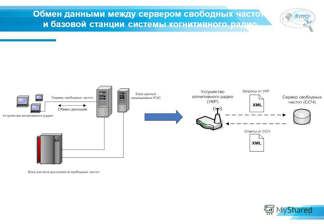 20 Обмен данными между сервером свободных частот и базовой станции системы когнитивного радио Информационное взаимодействие с базой данных о защищаемых РЭС когнитивной системы широкополосного беспроводного доступа будет осуществляться с использование