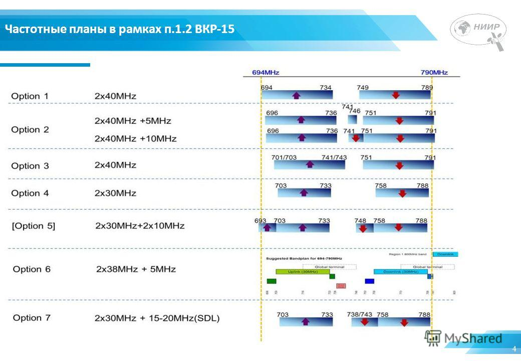 4 Частотные планы в рамках п.1.2 ВКР-15