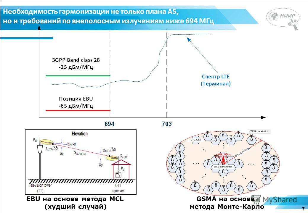 Необходимость гармонизации не только плана А5, но и требований по внеполосным излучениям ниже 694 МГц 7 EBU на основе метода MCL (худший случай) GSMA на основе метода Монте-Карло