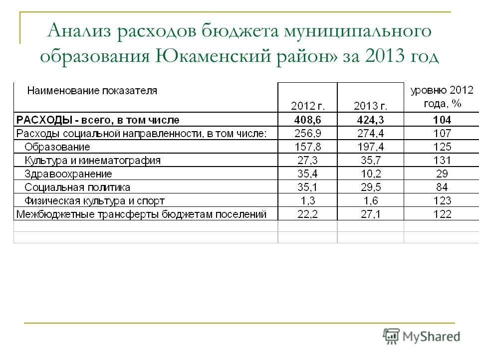 Анализ расходов бюджета муниципального образования Юкаменский район» за 2013 год