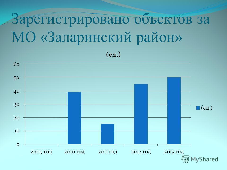 Зарегистрировано объектов за МО «Заларинский район»