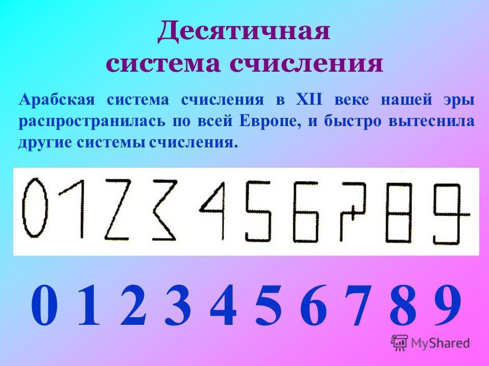 Десятичная система счисления Арабская система счисления в XII веке нашей эры распространилась по всей Европе, и быстро вытеснила другие системы счисления. 0 1 2 3 4 5 6 7 8 9