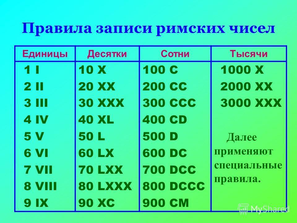 Правила записи римских чисел ЕдиницыДесяткиСотниТысячи 1 I 2 II 3 III 4 IV 5 V 6 VI 7 VII 8 VIII 9 IX 10 X 20 XX 30 XXX 40 XL 50 L 60 LX 70 LXX 80 LXXX 90 XC 100 C 200 CC 300 CCC 400 CD 500 D 600 DC 700 DCC 800 DCCC 900 CM 1000 X 2000 XX 3000 XXX Дал