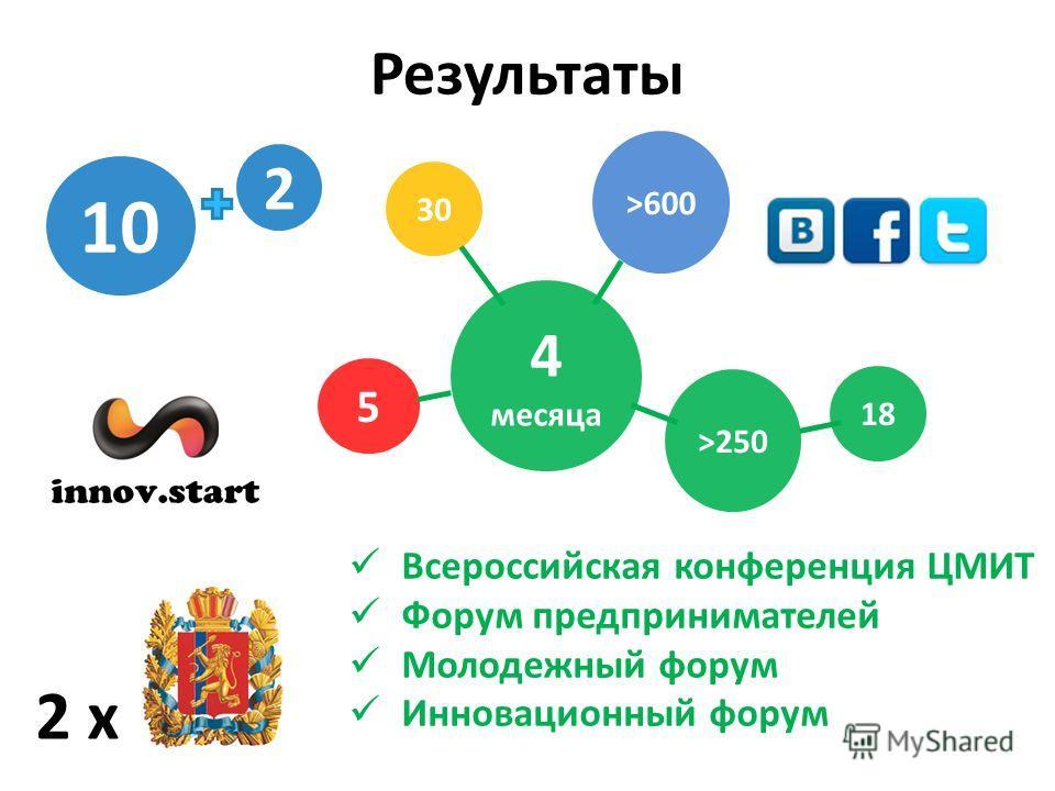 10 4 месяца 2 18 >250 5 Всероссийская конференция ЦМИТ Форум предпринимателей Молодежный форум Инновационный форум 2 х >600 30 Результаты