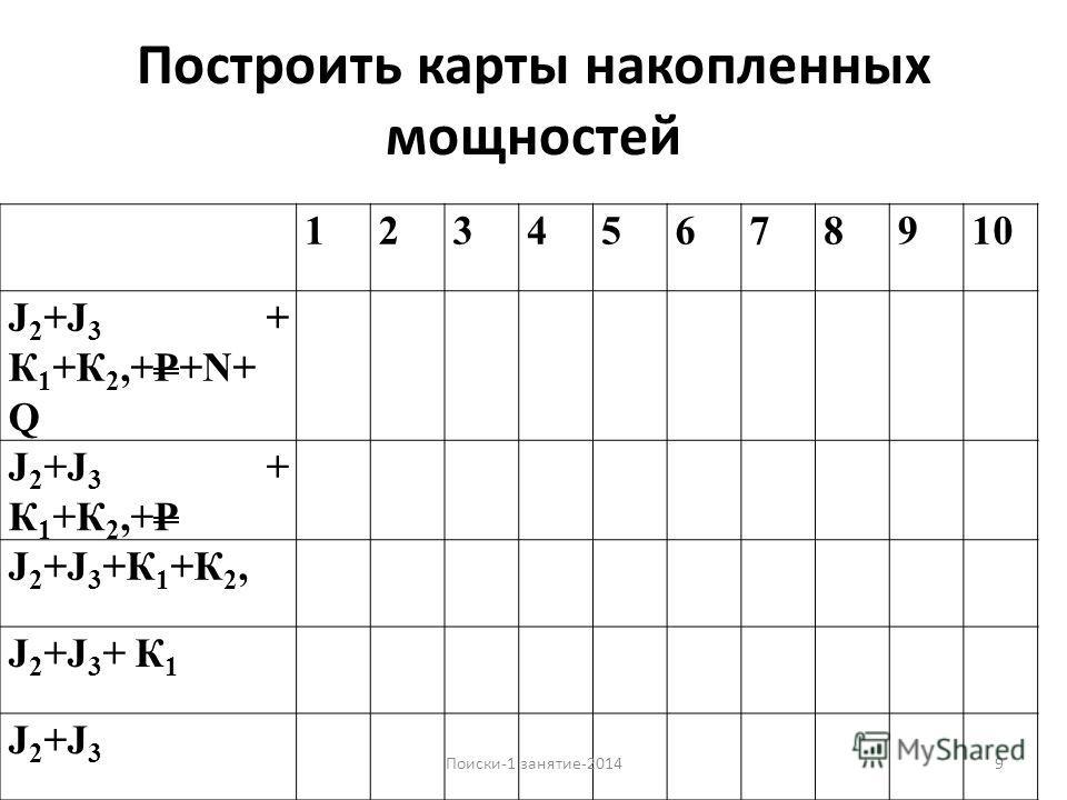 Построить карты накопленных мощностей 12345678910 J 2 +J 3 + К 1 +К 2,+Р+N+ Q J 2 +J 3 + К 1 +К 2,+Р J 2 +J 3 +К 1 +К 2, J 2 +J 3 + К 1 J2+J3J2+J3 9Поиски-1 занятие-2014