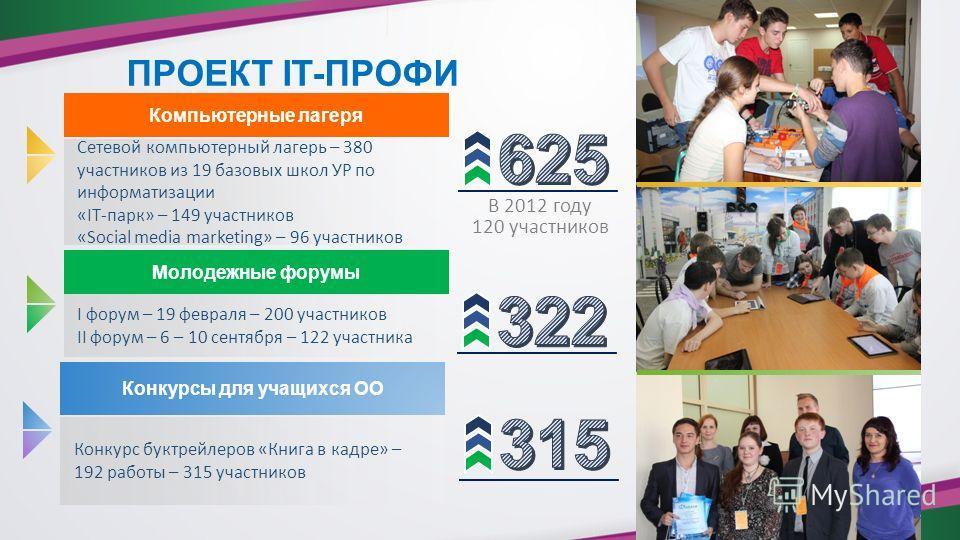 ПРОЕКТ IT-ПРОФИ Компьютерные лагеря Молодежные форумы Конкурсы для учащихся ОО Сетевой компьютерный лагерь – 380 участников из 19 базовых школ УР по информатизации «IT-парк» – 149 участников «Social media marketing» – 96 участников I форум – 19 февра