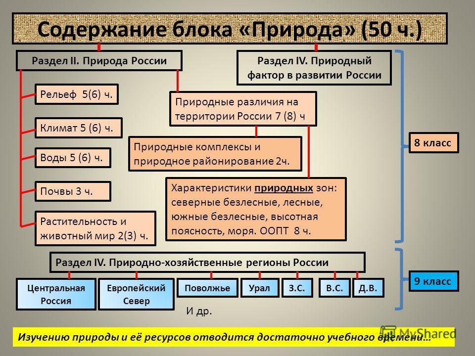 Содержание блока «Природа» (50 ч.) Раздел II. Природа России Рельеф 5(6) ч. Климат 5 (6) ч. Воды 5 (6) ч. Почвы 3 ч. Растительность и животный мир 2(3) ч. Природные различия на территории России 7 (8) ч Характеристики природных зон: северные безлесны