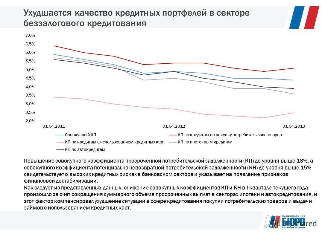 Ухудшается качество кредитных портфелей в секторе беззалогового кредитования Повышение совокупного коэффициента просроченной потребительской задолженности (КП) до уровня выше 18%, а совокупного коэффициента потенциально невозвратной потребительской з