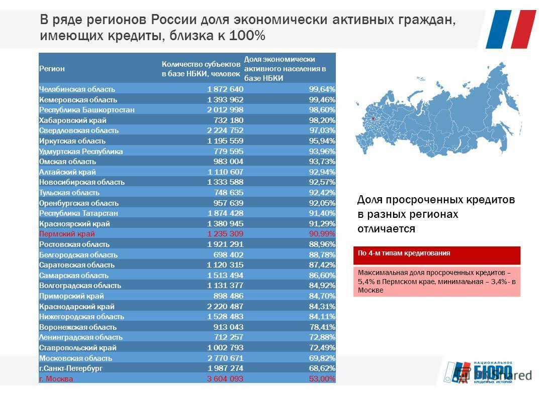В ряде регионов России доля экономически активных граждан, имеющих кредиты, близка к 100% Регион Количество субъектов в базе НБКИ, человек Доля экономически активного населения в базе НБКИ Челябинская область1 872 64099,64% Кемеровская область1 393 9