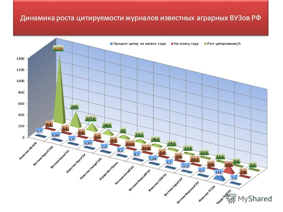 Динамика роста цитируемости журналов известных аграрных ВУЗов РФ