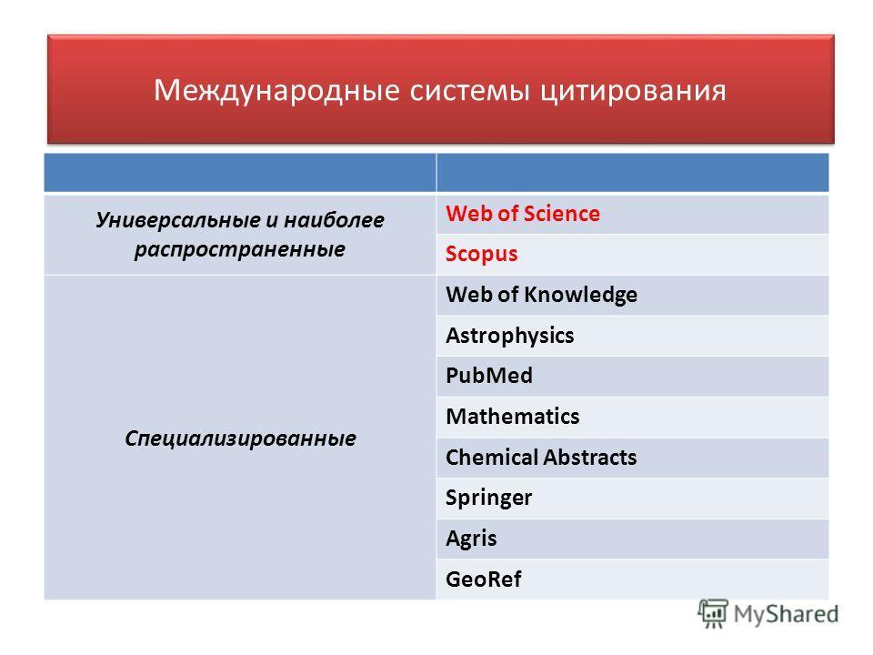 Международные системы цитирования Универсальные и наиболее распространенные Web of Science Scopus Специализированные Web of Knowledge Astrophysics PubMed Mathematics Chemical Abstracts Springer Agris GeoRef