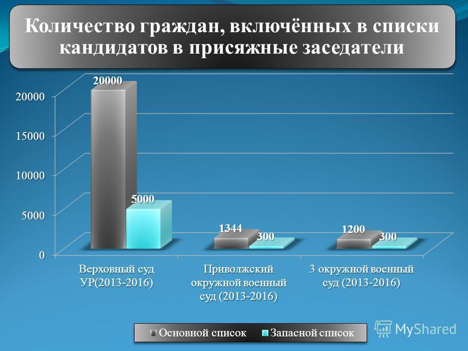 Количество граждан, включённых в списки кандидатов в присяжные заседатели