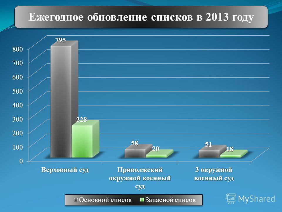 Ежегодное обновление списков в 2013 году