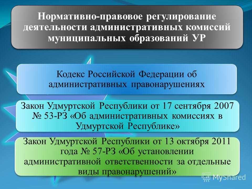Кодекс Российской Федерации об административных правонарушениях Закон Удмуртской Республики от 17 сентября 2007 53-РЗ «Об административных комиссиях в Удмуртской Республике» Закон Удмуртской Республики от 13 октября 2011 года 57-РЗ «Об установлении а