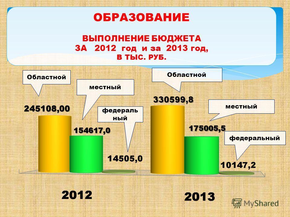 ОБРАЗОВАНИЕ ВЫПОЛНЕНИЕ БЮДЖЕТА ЗА 2012 год и за 2013 год, В ТЫС. РУБ. местный федераль ный Областной