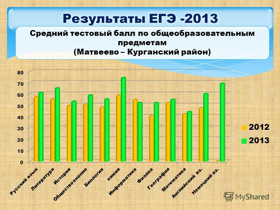 Результаты ЕГЭ -2013 Средний тестовый балл по общеобразовательным предметам (Матвеево – Курганский район)