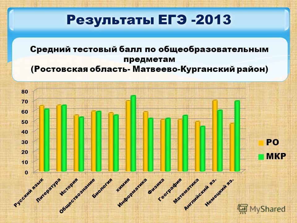 Результаты ЕГЭ -2013 Средний тестовый балл по общеобразовательным предметам (Ростовская область- Матвеево-Курганский район)
