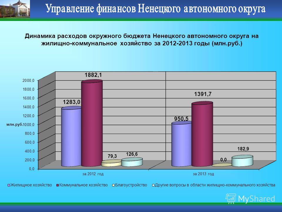 Динамика расходов окружного бюджета Ненецкого автономного округа на жилищно-коммунальное хозяйство за 2012-2013 годы (млн.руб.)