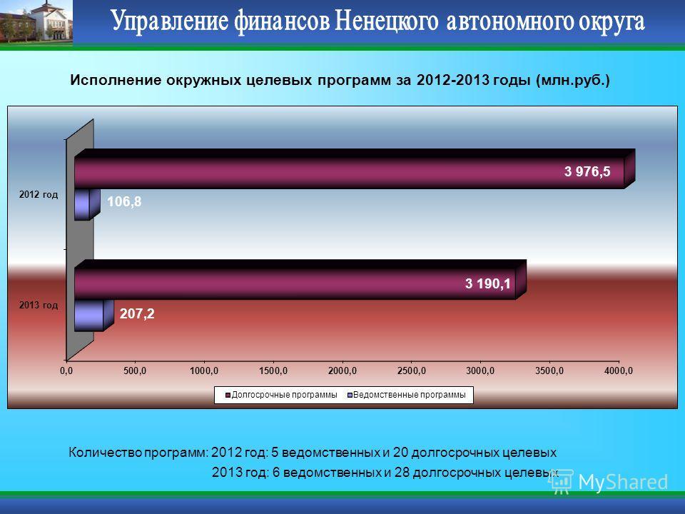 Исполнение окружных целевых программ за 2012-2013 годы (млн.руб.) Количество программ: 2012 год: 5 ведомственных и 20 долгосрочных целевых 2013 год: 6 ведомственных и 28 долгосрочных целевых