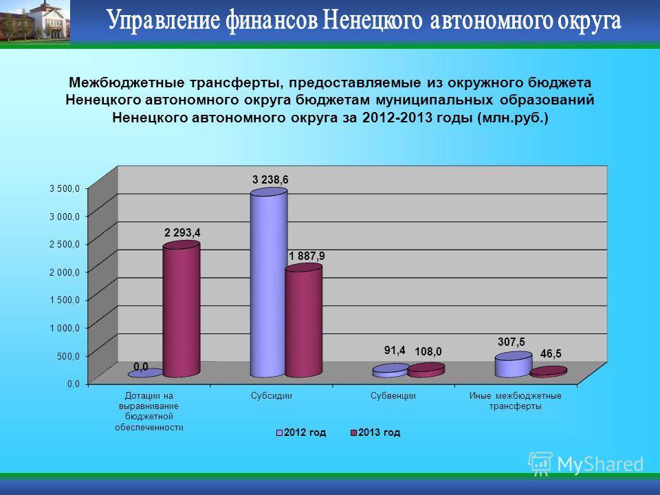 Межбюджетные трансферты, предоставляемые из окружного бюджета Ненецкого автономного округа бюджетам муниципальных образований Ненецкого автономного округа за 2012-2013 годы (млн.руб.)