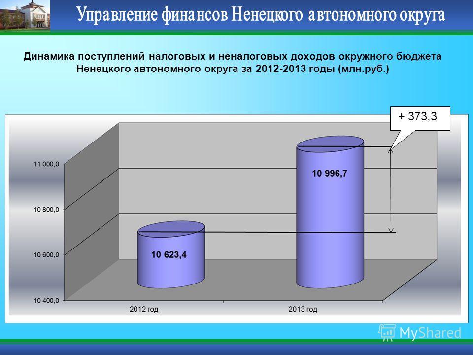 Динамика поступлений налоговых и неналоговых доходов окружного бюджета Ненецкого автономного округа за 2012-2013 годы (млн.руб.) + 373,3