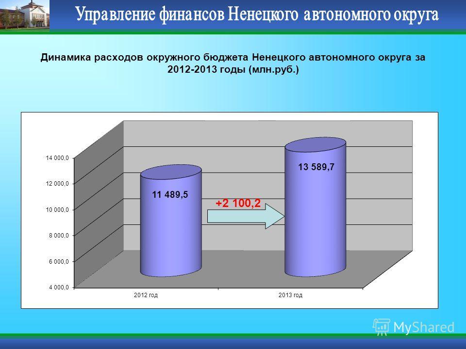 Динамика расходов окружного бюджета Ненецкого автономного округа за 2012-2013 годы (млн.руб.) +2 100,2