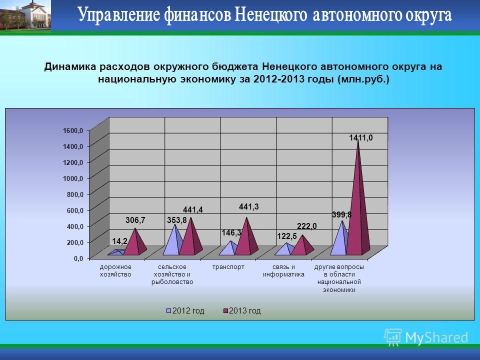 Динамика расходов окружного бюджета Ненецкого автономного округа на национальную экономику за 2012-2013 годы (млн.руб.)
