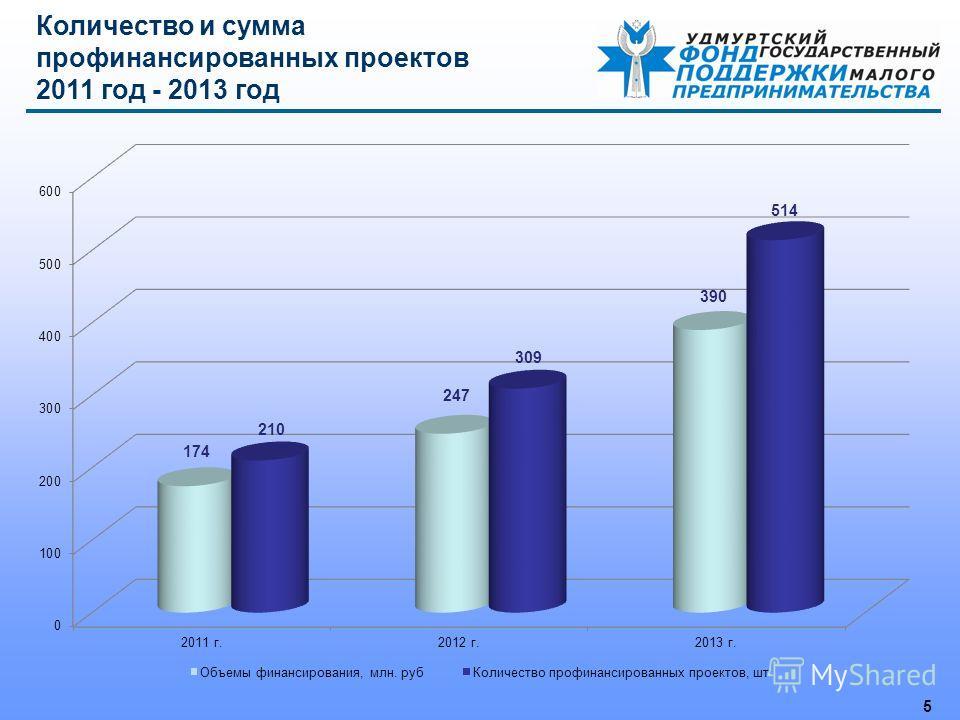 5 Количество и сумма профинансированных проектов 2011 год - 2013 год