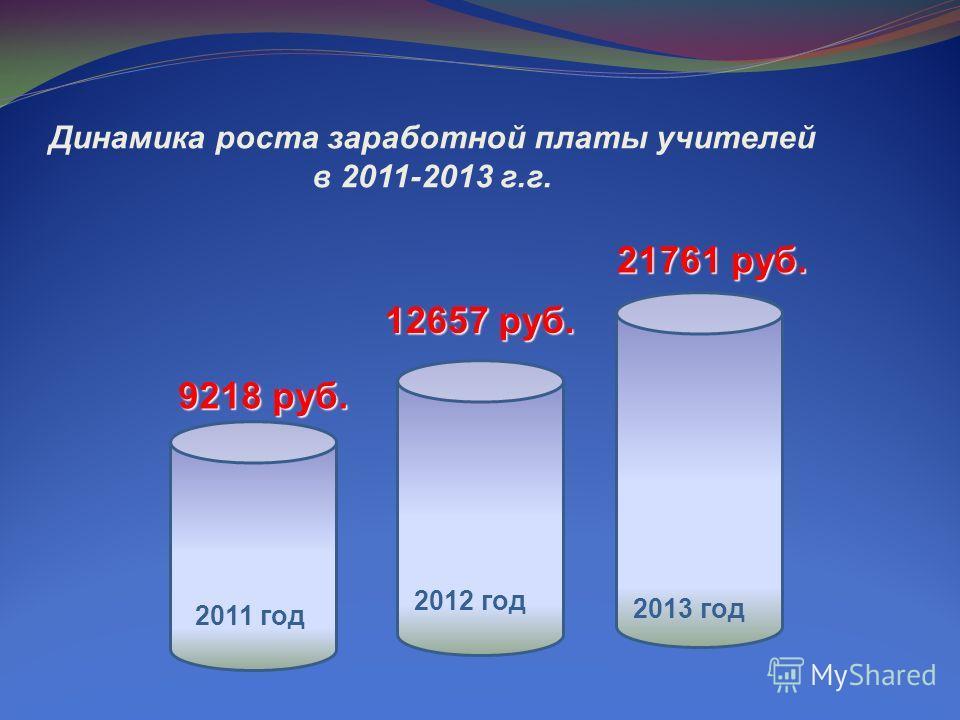 Динамика роста заработной платы учителей в 2011-2013 г.г. 9218 руб. 12657 руб. 21761 руб. 2011 год 2012 год 2013 год