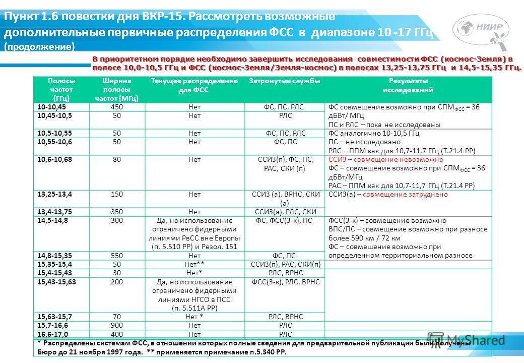 Пункт 1.6 повестки дня ВКР-15. Рассмотреть возможные дополнительные первичные распределения ФСС в диапазоне 10 -17 ГГц (продолжение) Полосы частот (ГГц) Ширина полосы частот (МГц) Текущее распределение для ФСС Затронутые службыРезультаты исследований