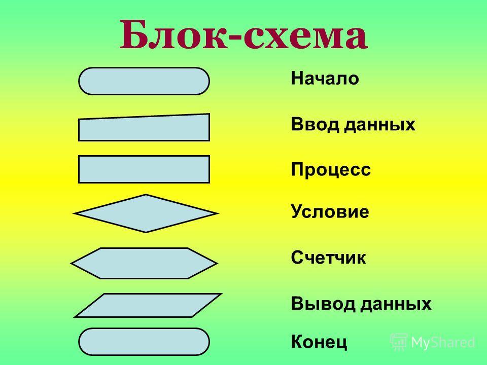 Блок-схема Начало Ввод данных Процесс Условие Счетчик Вывод данных Конец