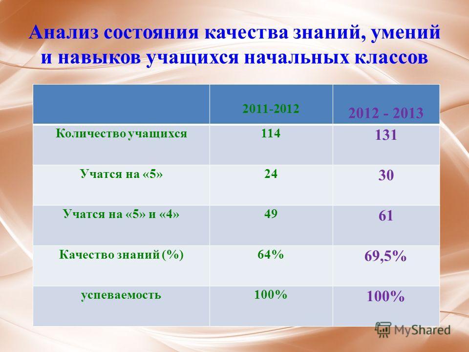 Анализ состояния качества знаний, умений и навыков учащихся начальных классов 2011-2012 2012 - 2013 Количество учащихся114 131 Учатся на «5»24 30 Учатся на «5» и «4»49 61 Качество знаний (%)64% 69,5% успеваемость100%