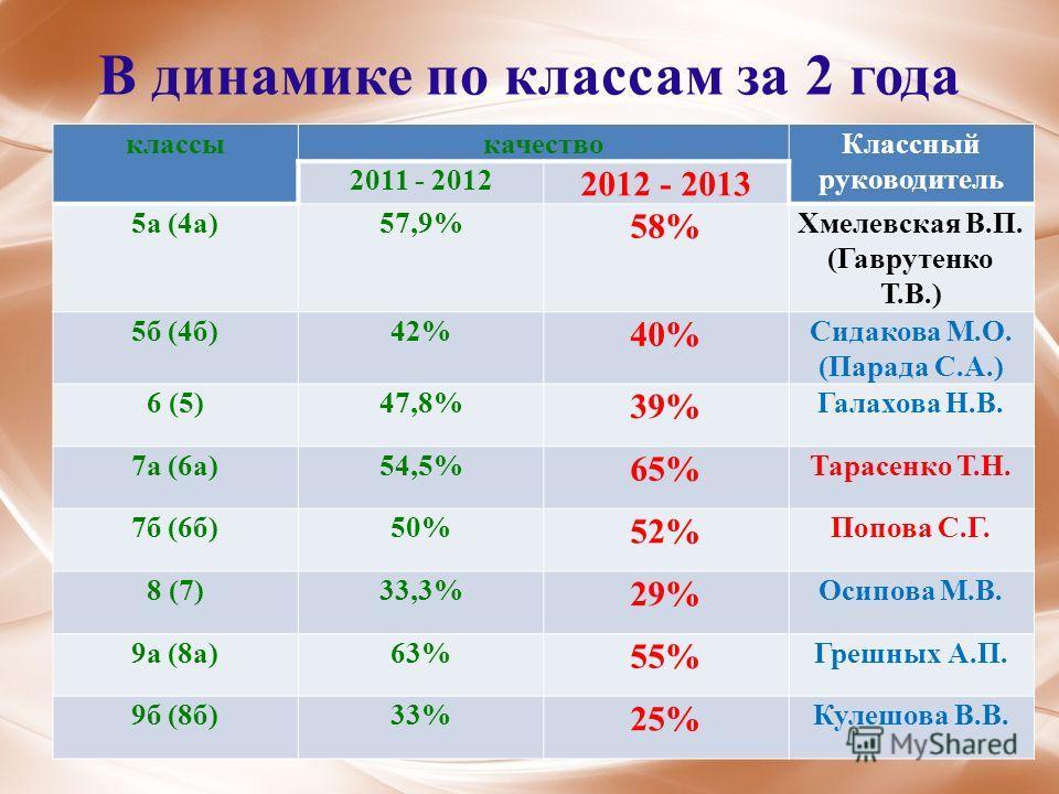 В динамике по классам за 2 года классыкачествоКлассный руководитель 2011 - 2012 2012 - 2013 5а (4а)57,9% 58% Хмелевская В.П. (Гаврутенко Т.В.) 5б (4б)42% 40% Сидакова М.О. (Парада С.А.) 6 (5)47,8% 39% Галахова Н.В. 7а (6а)54,5% 65% Тарасенко Т.Н. 7б